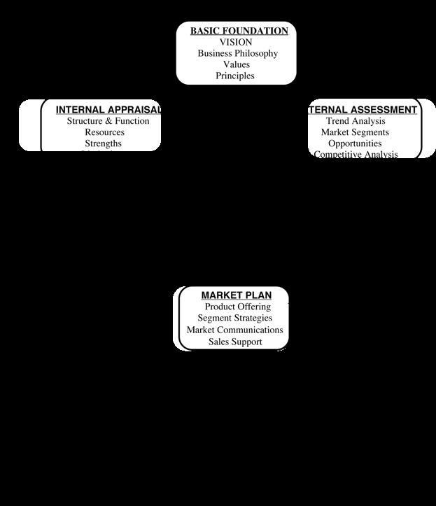 Business plan vs strategic plan